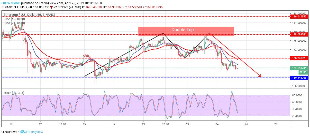 ETH USD Short-term Trend
