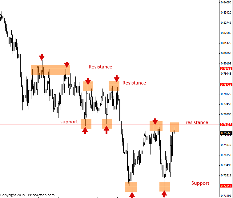 What do you learn in price action?
